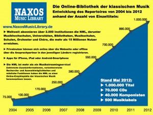 Entwicklung der NAXOS Music Library 2004-2012